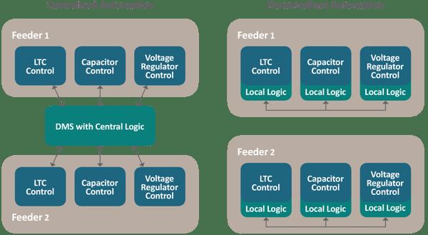 LG-.CentralizeddecentralizedChart